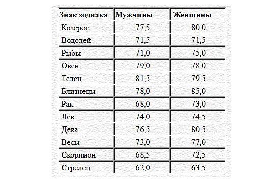 совместительство знаков зодиака по процентам жительства (нахождения)