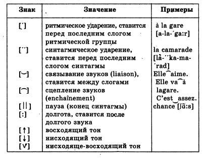 как на языке дайвинга знаком изображает