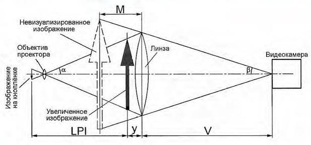 Оптическая схема установки