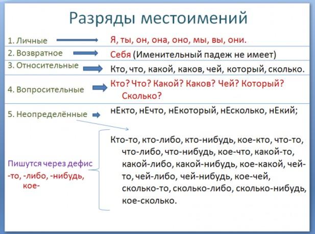 Разряды местоимений - Русский