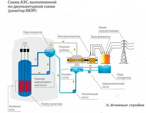 Схема двухконтурной АЭС.