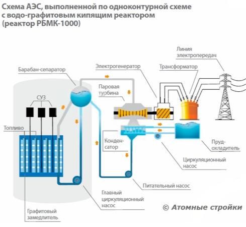 Схема одноконтурной АЭС.