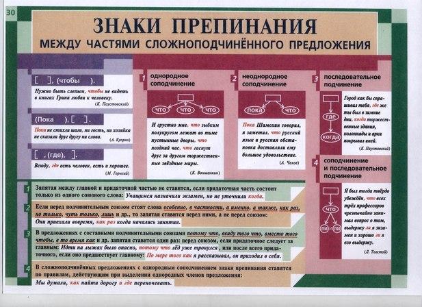 схемы по русскому языку.